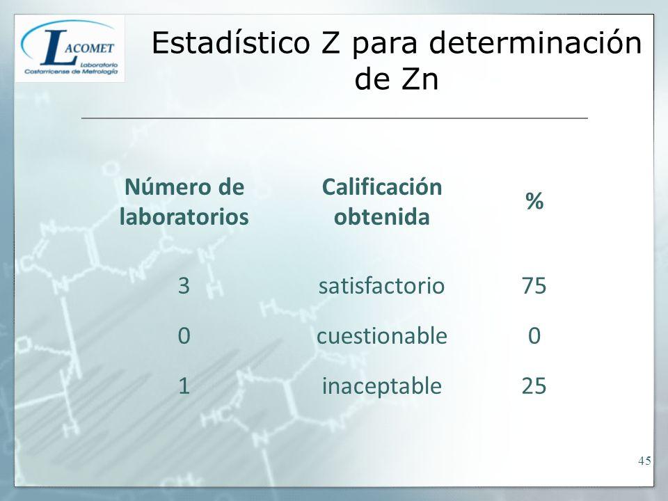 Estadístico Z para determinación de Zn Número de laboratorios Calificación obtenida % 3satisfactorio75 0cuestionable0 1inaceptable25 45