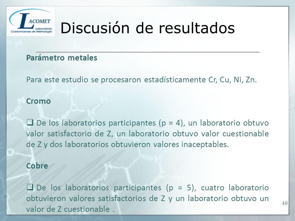 Discusión de resultados Parámetro metales Para este estudio se procesaron estadísticamente Cr, Cu, Ni, Zn. Cromo De los laboratorios participantes (p
