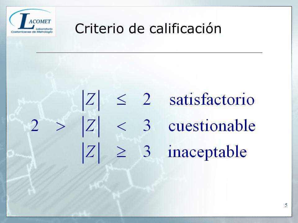 Estadístico Z para determinación de Cr 26