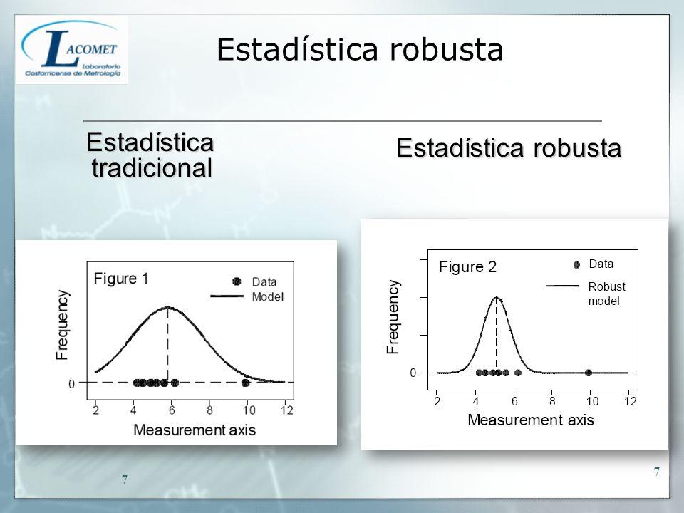 Estadística tradicional Estadística tradicional Estadística robusta Estadística robusta Estadística robusta 7 7