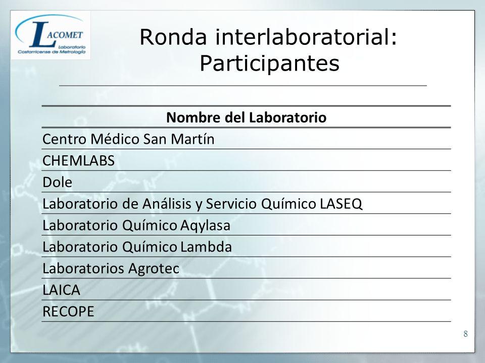 Ronda interlaboratorial: Participantes Nombre del Laboratorio Centro Médico San Martín CHEMLABS Dole Laboratorio de Análisis y Servicio Químico LASEQ Laboratorio Químico Aqylasa Laboratorio Químico Lambda Laboratorios Agrotec LAICA RECOPE 8