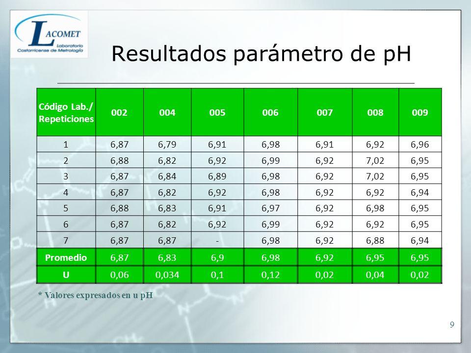 Resultados parámetro de pH Código Lab./ Repeticiones 002004005006007008009 16,876,796,916,986,916,926,96 26,886,826,926,996,927,026,95 36,876,846,896,