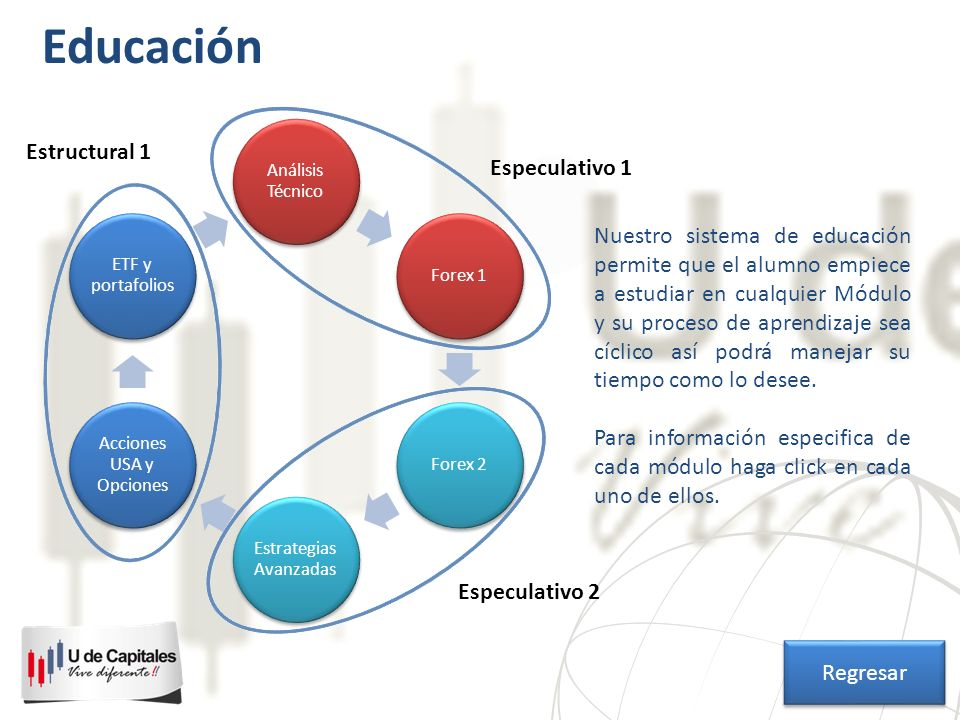 Análisis Técnico Forex 1Forex 2 Estrategias Avanzadas Acciones USA y Opciones ETF y portafolios Especulativo 1 Especulativo 2 Estructural 1 Educación