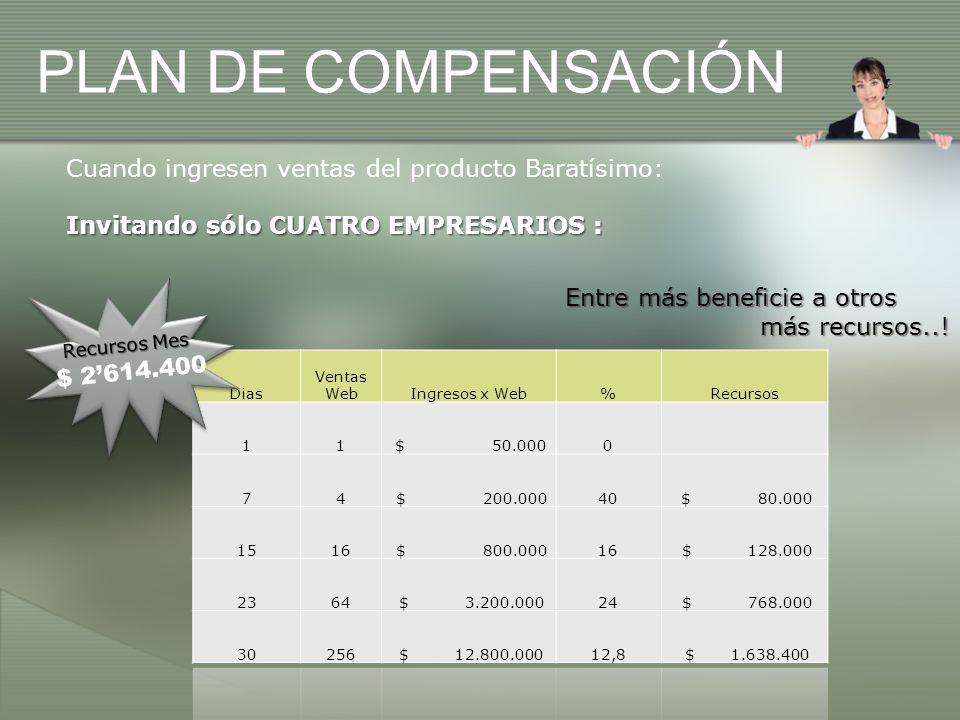 Cuando ingresen ventas del producto Baratísimo: Invitando sólo CUATRO EMPRESARIOS : PLAN DE COMPENSACIÓN Recursos Mes $ 2614.400 Entre más beneficie a otros más recursos...
