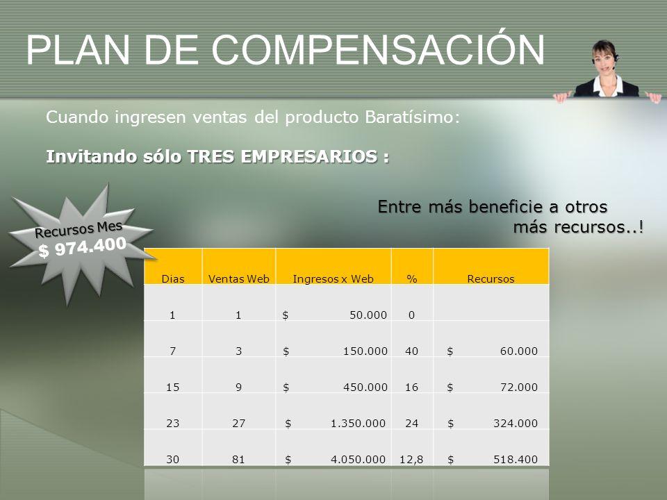 Cuando ingresen ventas del producto Baratísimo: Invitando sólo TRES EMPRESARIOS : PLAN DE COMPENSACIÓN Recursos Mes $ 974.400 Entre más beneficie a otros más recursos...