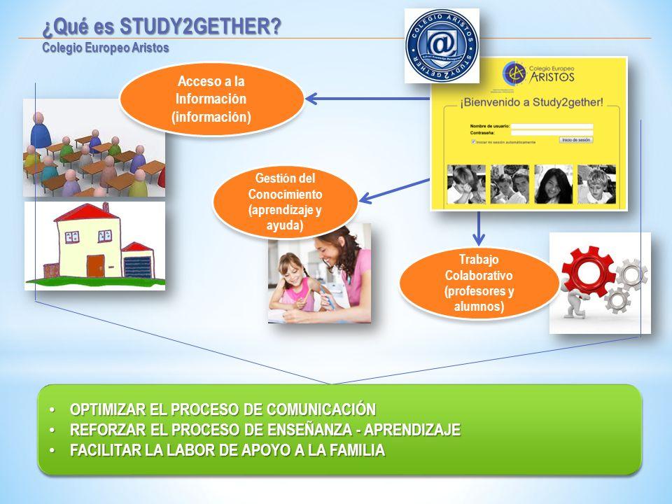 ¿Qué es STUDY2GETHER? Colegio Europeo Aristos Acceso a la Información (información) Trabajo Colaborativo (profesores y alumnos) Gestión del Conocimien
