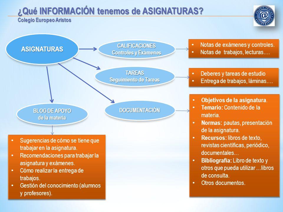 ¿Qué INFORMACIÓN tenemos de ASIGNATURAS? Colegio Europeo Aristos Deberes y tareas de estudio Entrega de trabajos, láminas…. Deberes y tareas de estudi