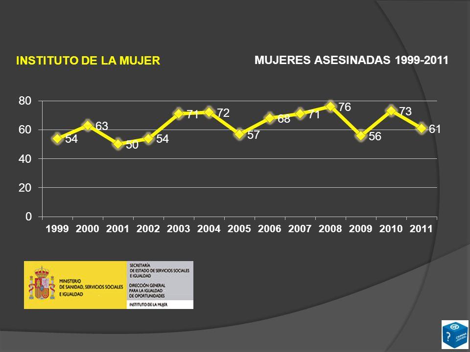INSTITUTO DE LA MUJER MUJERES ASESINADAS 1999-2011