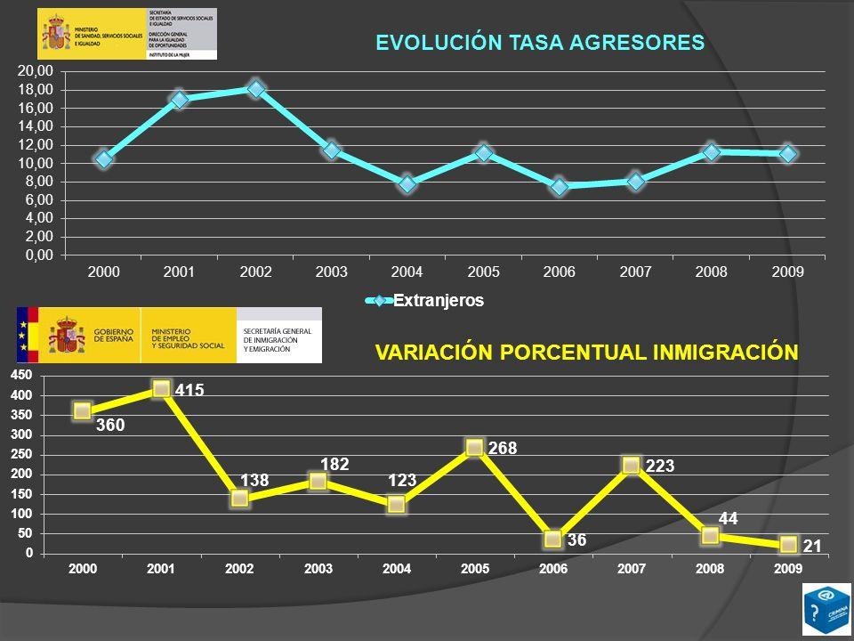 Fuente: 1999 - 2005: Elaboración a partir de noticias de prensa y de datos del Ministerio del Interior.