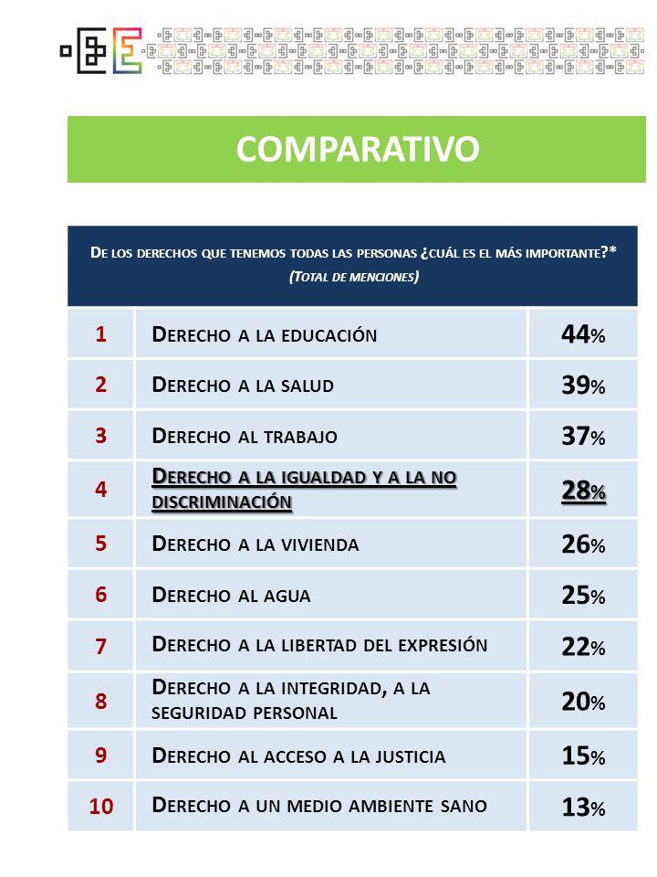 COMPARATIVO D E LOS DERECHOS QUE TENEMOS TODAS LAS PERSONAS ¿ CUÁL ES EL MÁS IMPORTANTE ?* (T OTAL DE MENCIONES ) 1D ERECHO A LA EDUCACIÓN 44 % 2D ERE