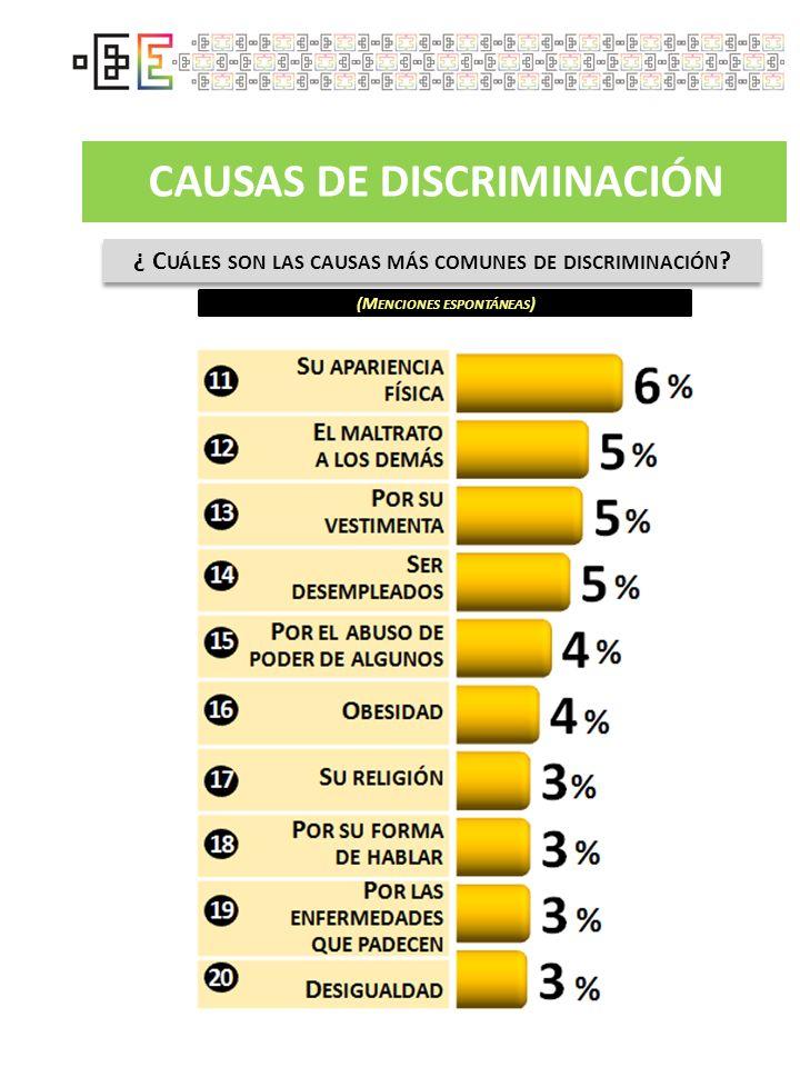 CAUSAS DE DISCRIMINACIÓN (M ENCIONES ESPONTÁNEAS ) ¿ C UÁLES SON LAS CAUSAS MÁS COMUNES DE DISCRIMINACIÓN ?