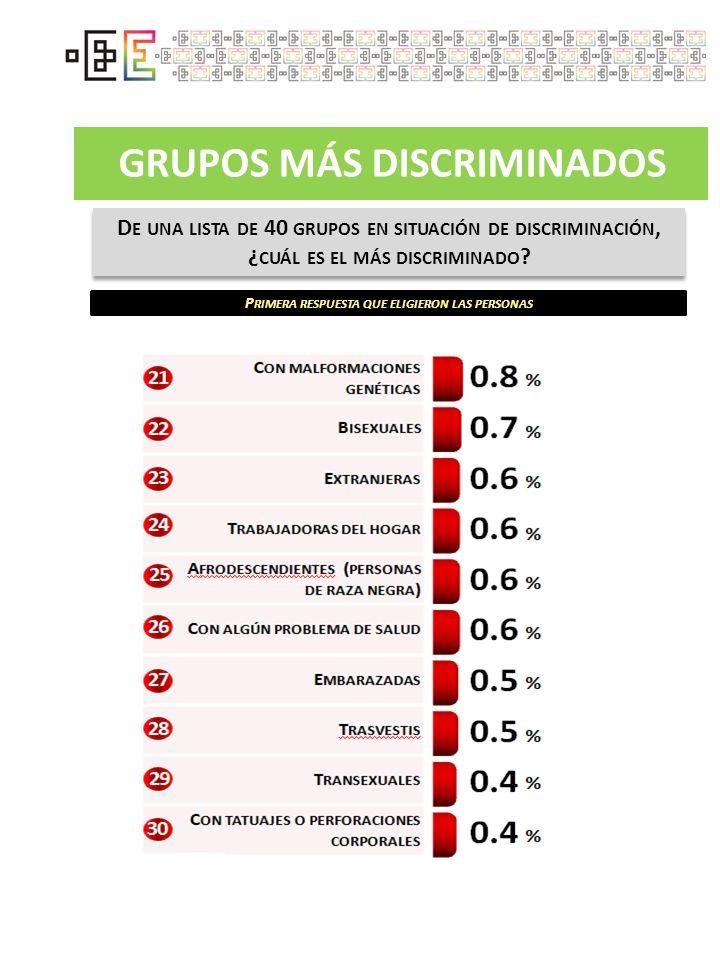GRUPOS MÁS DISCRIMINADOS D E UNA LISTA DE 40 GRUPOS EN SITUACIÓN DE DISCRIMINACIÓN, ¿ CUÁL ES EL MÁS DISCRIMINADO ? P RIMERA RESPUESTA QUE ELIGIERON L