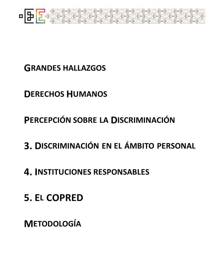 EXISTENCIA DE LA DISCRIMINACIÓN ¿U STED CONSIDERA QUE EXISTE O NO EXISTE DISCRIMINACIÓN HACIA LAS PERSONAS … S ÓLO % DE LA RESPUESTA SÍ EXISTE DISCRIMINACIÓN 1 I NDÍGENAS 2 P OBRES 3 G AYS 4 C ON VIH/SIDA 5 C ON ANTECEDENTES PENALES, ACUSADAS O QUE ESTUVIERON EN LA CÁRCEL 6 C ON DISCAPACIDAD 7 C ON SOBREPESO 8 I NTEGRANTES DE LA POBLACIÓN CALLEJERA 9 T RABAJADORAS SEXUALES ( PROSTITUTAS ) 10 D E PREFERENCIA U ORIENTACIÓN SEXUAL DISTINTA A LA HETEROSEXUAL 11 A DULTAS MAYORES 12 C ON APARIENCIA Y MODO DE VESTIR DIFERENTE 13 C ON MALFORMACIONES GENÉTICAS 14 T RASVESTIS 15 L ESBIANAS 16 D E PIEL MORENA 17 D E NIVEL EDUCATIVO BAJO 18 C ON DISTINTA LENGUA, IDIOMA O FORMA DE HABLAR 19 C ON TATUAJES O PERFORACIONES CORPORALES 20 B ISEXUALES