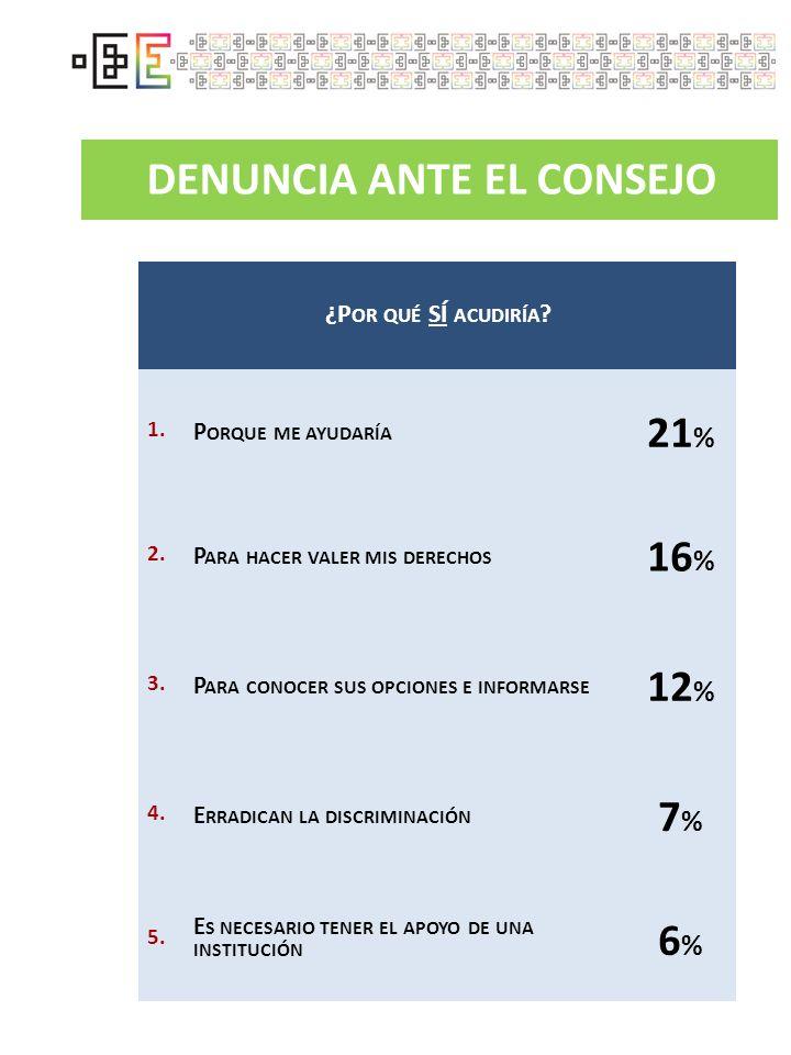 DENUNCIA ANTE EL CONSEJO ¿P OR QUÉ SÍ ACUDIRÍA ? 1. P ORQUE ME AYUDARÍA 21 % 2. P ARA HACER VALER MIS DERECHOS 16 % 3. P ARA CONOCER SUS OPCIONES E IN