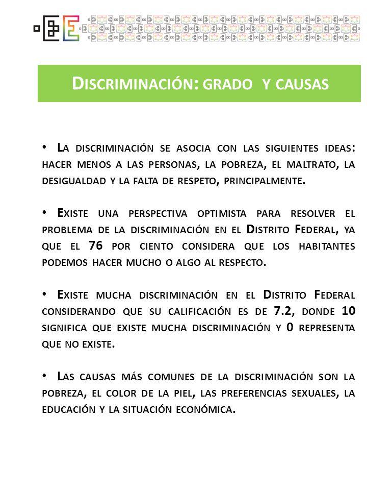 L A PERCEPCIÓN DE LA EXISTENCIA DE DISCRIMINACIÓN ES MÁS ELEVADA EN LAS PERSONAS : 1.I NDÍGENAS 2.P OBRES 3.G AYS 4.C ON VIH-SIDA 5.C ON ANTECEDENTES PENALES O QUE ESTUVIERON EN LA CÁRCEL 6.C ON DISCAPACIDAD 7.C ON SOBRE PESO 8.I NTEGRANTES DE LA POBLACIÓN CALLEJERA 9.T RABAJADORAS SEXUALES 10.D E PREFERENCIA U ORIENTACIÓN SEXUAL DISTINTA A LA HETEROSEXUAL G RUPOS EN SITUACIÓN DE DISCRIMINACIÓN