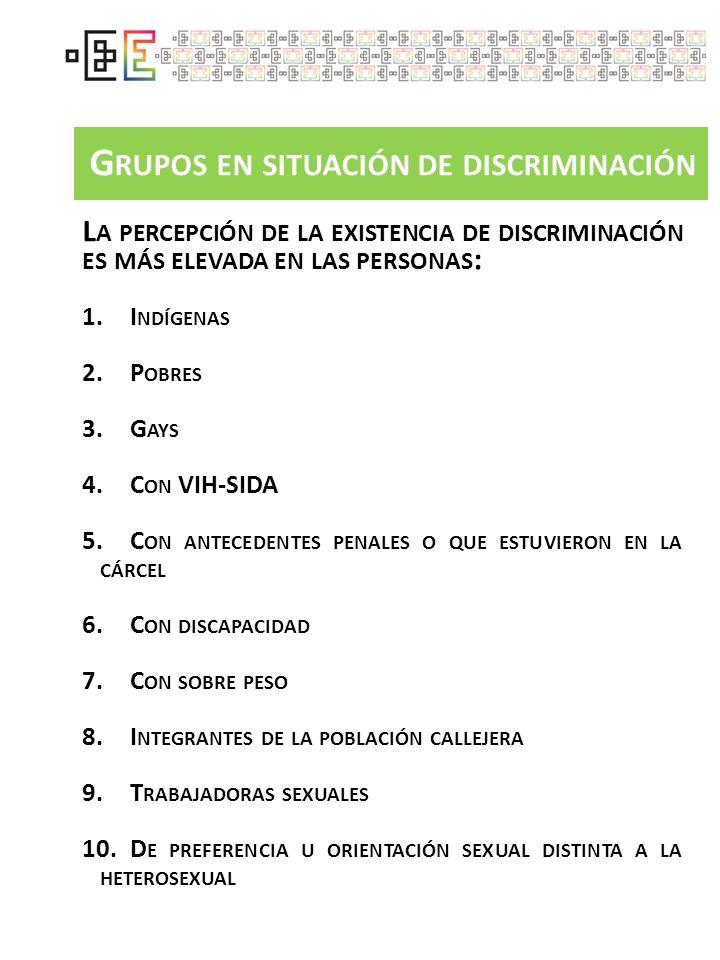 D ISCRIMINACIÓN : GRADO Y CAUSAS S IN EMBARGO, LOS GRUPOS MÁS EVIDENTEMENTE DISCRIMINADOS SON : 1.I NDÍGENAS 2.G AYS 3.D E PIEL MORENA 4.P OBRES 5.A DULTOS MAYORES 6.C ON DISTINTA LENGUA, IDIOMA O FORMA DE HABLAR 7.C ON VIH-SIDA 8.C ON DISCAPACIDAD 9.L ESBIANAS 10.D E ESTATURA BAJA