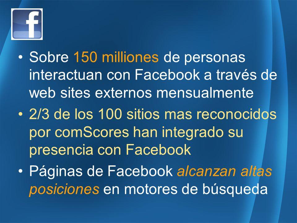 Sobre 150 milliones de personas interactuan con Facebook a través de web sites externos mensualmente 2/3 de los 100 sitios mas reconocidos por comScores han integrado su presencia con Facebook Páginas de Facebook alcanzan altas posiciones en motores de búsqueda