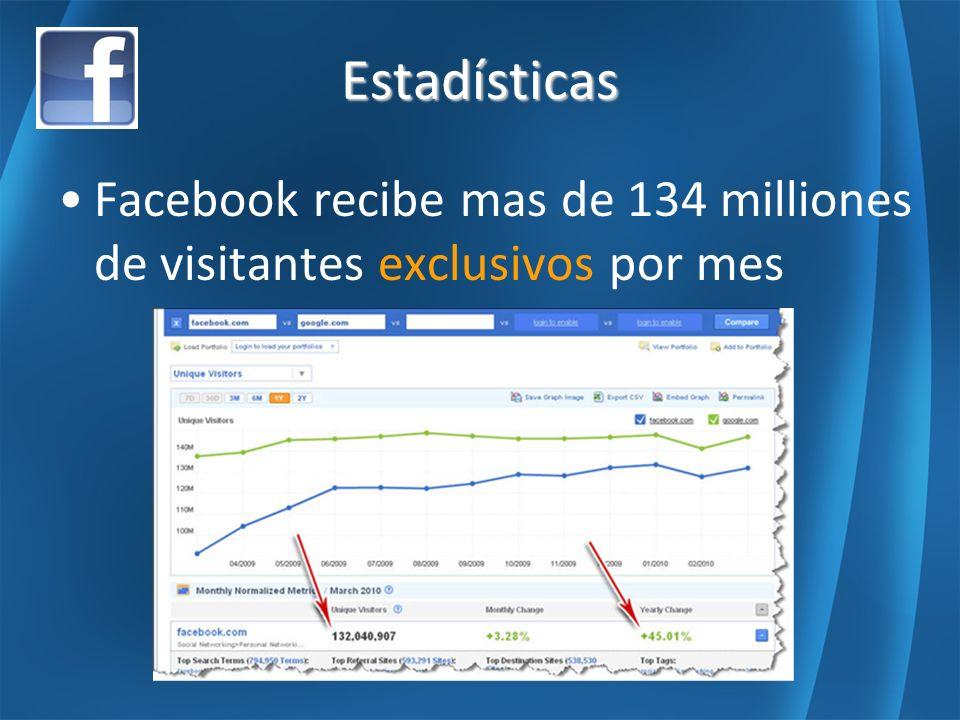 Estadísticas Facebook recibe mas de 134 milliones de visitantes exclusivos por mes