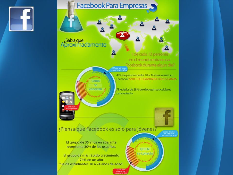 El usuario tiene un promedio de 130 amigos Utilizan todoes sobre 700 mil millones de minutos por mes en Facebook 250 millones x 130 amigos = ??.
