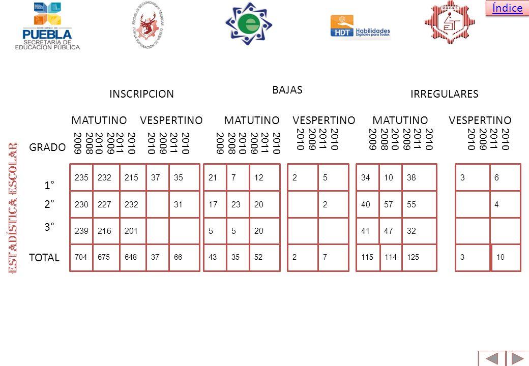Índice Estadística escolar INSCRIPCION MATUTINOVESPERTINO BAJAS VESPERTINOMATUTINO IRREGULARES MATUTINOVESPERTINO GRADO 1° 2° 3° TOTAL 200820092009201