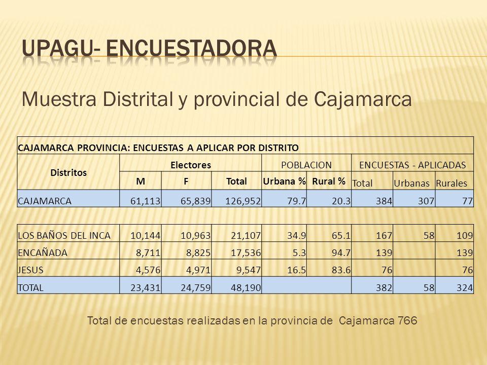 Muestra Regional de Cajamarca CAJAMARCA REGION: ENCUESTAS A APLICAR, POR PROVINCIAS Provincias Electores ENCUESTAS POR APLICAR MFTotal UrbanasRurales CAJAMARCA102,028108,570210,598 766365401 PROVINCIAS MFTotalUrbana %Rural % TotalUrbanasRurales JAEN65,34657,103122,44950.149.99648 CHOTA50,34151,412101,75320.179.9801664 CUTERVO40,76139,46680,22719.480.6631350 SAN IGNACIO39,18932,27571,46415.784.356848 HUALGAYOC29,21230,68659,89822.777.3471136 CELENDIN26,84727,07153,91825.075.0421131 TOTAL251,696238,013489,709<> 384107277 TOTAL MUESTRAL 1,150472678