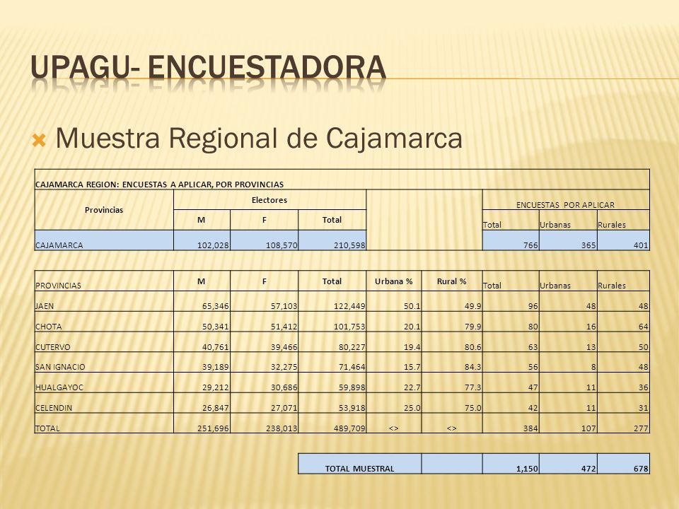 Ficha Técnica Metodología de Muestreo Representatividad Ámbito Geográfico Tamaño de la Muestra Margen de Error Nivel de Confianza Supervisión Financiamiento Agencia Responsable Encuesta personal Cara a Cara en Hogares con aplicación de un cuestionario Representan el 80% de toda la población electoral hábil de la región, el % de los votantes de la provincia y el 100% del distrito de Cajamarca Distritos 1150 encuestas en la región Margen de error ± 5.0 % nivel de confianza de 95% 35% del total de la producción y por cada entrevistador Fuente Propia Encuestadora- UPAGU