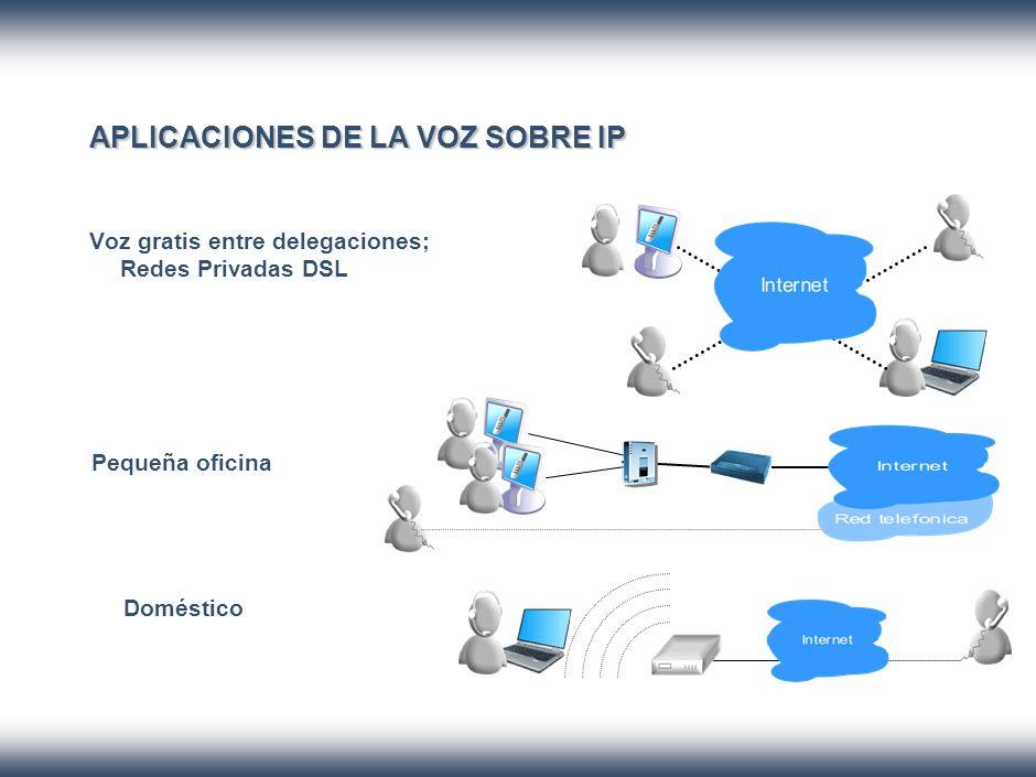 APLICACIONES DE LA VOZ SOBRE IP Voz gratis entre delegaciones; Redes Privadas DSL Pequeña oficina Doméstico