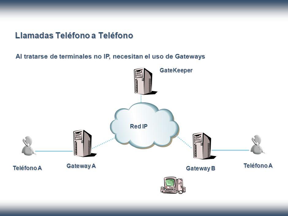 Llamadas Teléfono a Teléfono Al tratarse de terminales no IP, necesitan el uso de Gateways GateKeeper Gateway A Gateway B Teléfono A Red IP