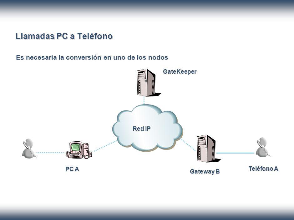 Llamadas PC a Teléfono Es necesaria la conversión en uno de los nodos GateKeeper PC A Gateway B Teléfono A Red IP