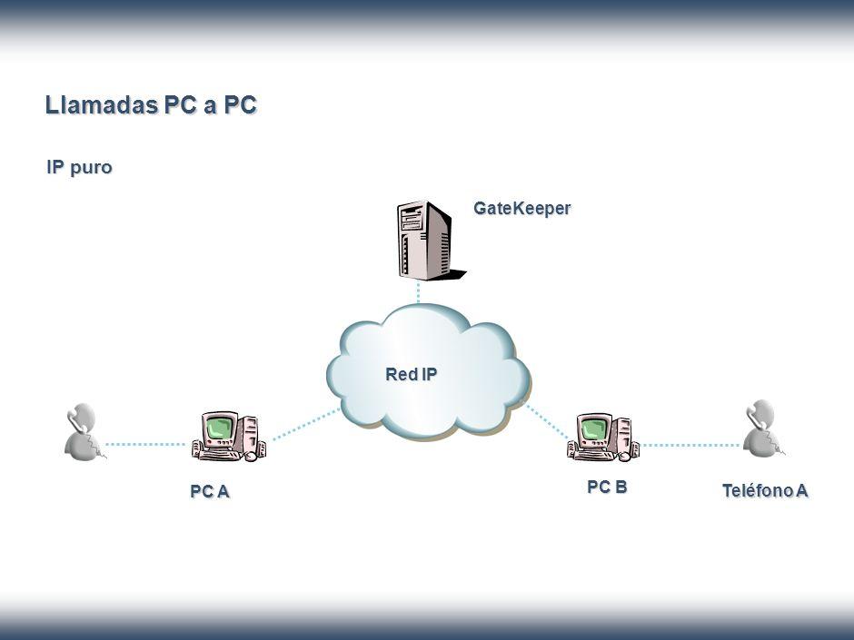 Llamadas PC a PC IP puro GateKeeper PC A PC B Teléfono A Red IP