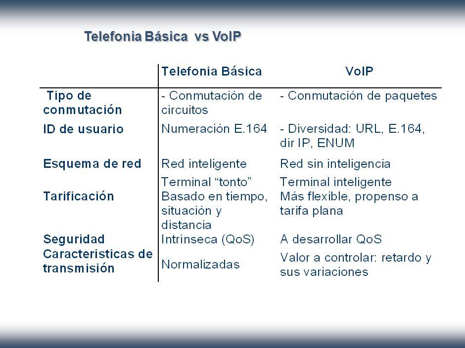 Telefonia Básica vs VoIP