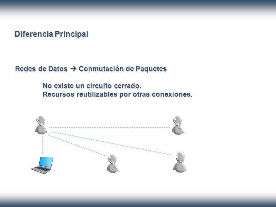 Diferencia Principal Redes de Datos Conmutación de Paquetes No existe un circuito cerrado. Recursos reutilizables por otras conexiones.