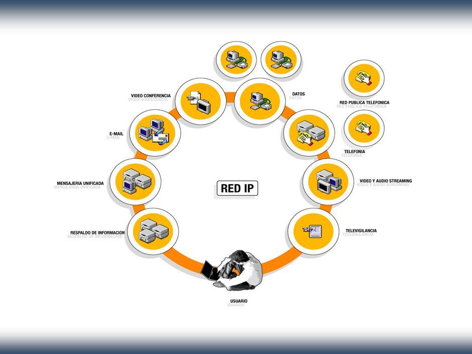 El estándar VoIP Base H.323 incluye videoconferencia, dispositivos Escenarios: Internet, Red IP pública, Intranet Componentes: Terminales Gateways Gatekeepers Compresión de audio