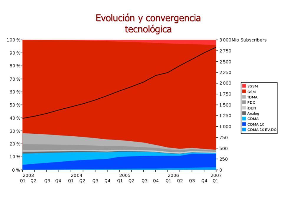 Evolución y convergencia tecnológica