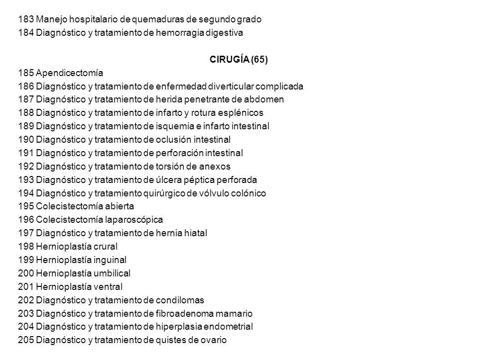 183 Manejo hospitalario de quemaduras de segundo grado 184 Diagnóstico y tratamiento de hemorragia digestiva CIRUGÍA (65) 185 Apendicectomía 186 Diagn