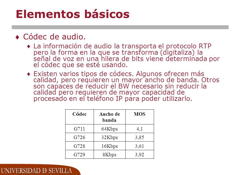 Elementos básicos Códec de audio.