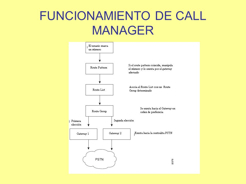 FUNCIONAMIENTO DE CALL MANAGER