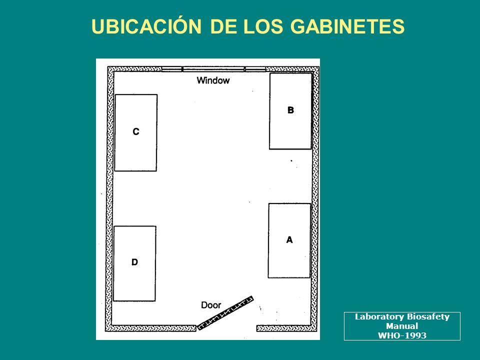 UBICACIÓN DE LOS GABINETES Laboratory Biosafety Manual WHO-1993