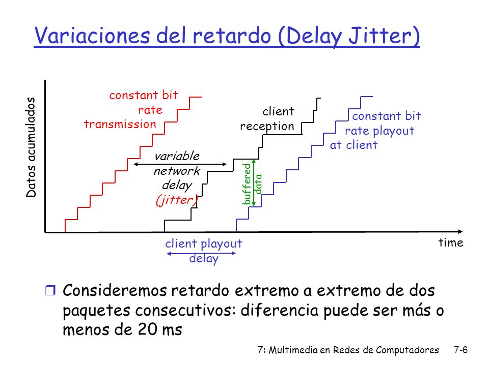 7: Multimedia en Redes de Computadores7-6 constant bit rate transmission Datos acumulados time variable network delay (jitter) client reception consta