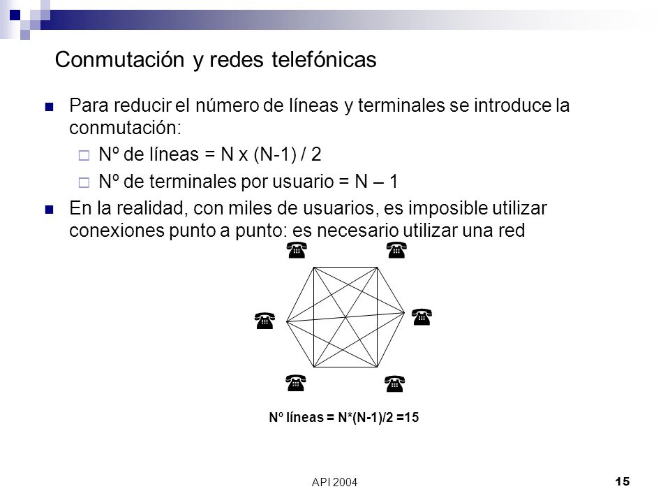 API 200415 Conmutación y redes telefónicas Para reducir el número de líneas y terminales se introduce la conmutación: Nº de líneas = N x (N-1) / 2 Nº