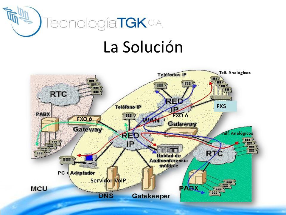 La Solución Servidor VoIP FXO ó Telf. Analógicos FXS FXO ó