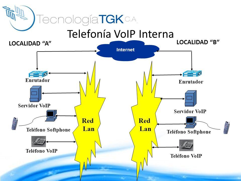 Red Lan Enrutador Internet Servidor VoIP Teléfono VoIP Teléfono Softphone Teléfono VoIP Enrutador Servidor VoIP Teléfono Softphone LOCALIDAD A LOCALID