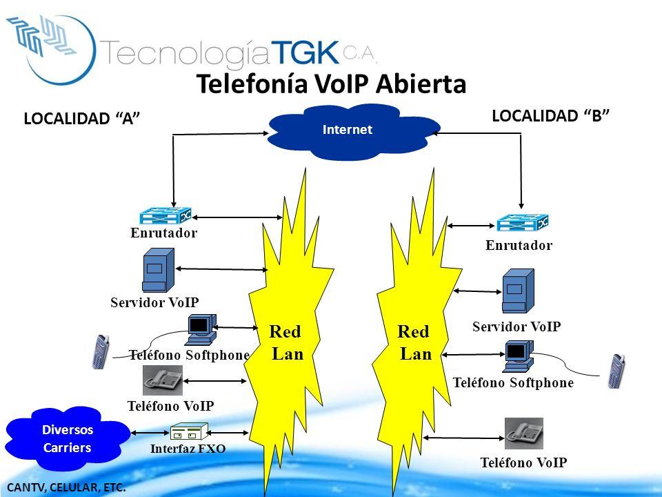Red Lan Enrutador Interfaz FXO Internet Servidor VoIP CANTV, CELULAR, ETC. Teléfono VoIP Teléfono Softphone Teléfono VoIP Diversos Carriers Enrutador