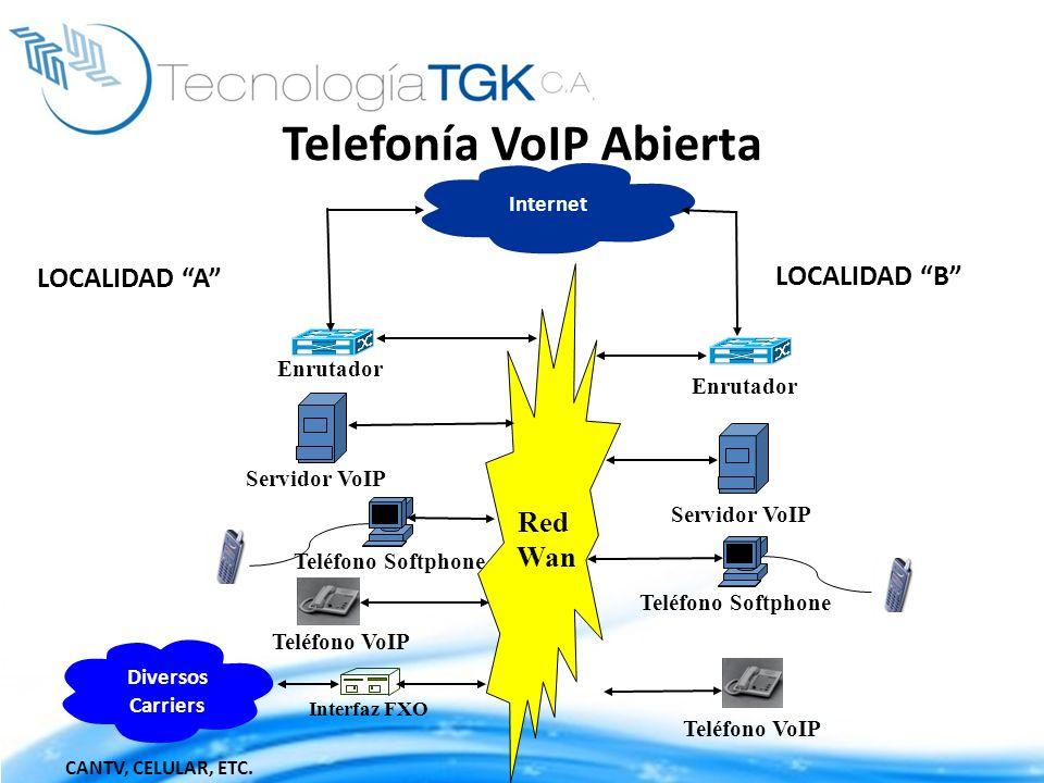 Red Wan Enrutador Interfaz FXO Internet Servidor VoIP CANTV, CELULAR, ETC. Teléfono VoIP Teléfono Softphone Teléfono VoIP Diversos Carriers Enrutador