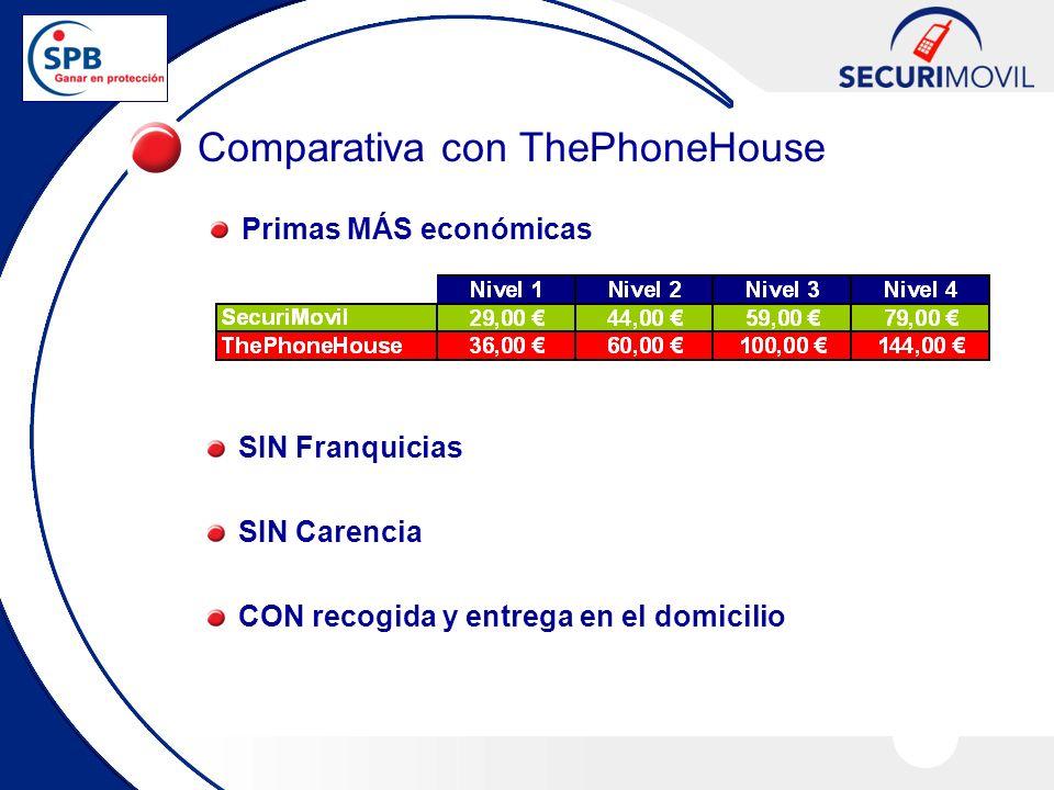 Comparativa con ThePhoneHouse Primas MÁS económicas SIN Franquicias SIN Carencia CON recogida y entrega en el domicilio