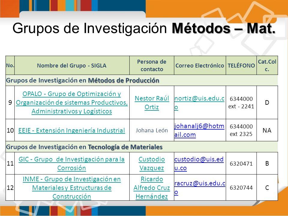 Métodos – Mat. Grupos de Investigación Métodos – Mat. No. Nombre del Grupo - SIGLA Persona de contacto Correo ElectrónicoTELÉFONO Cat.Col c. Métodos d