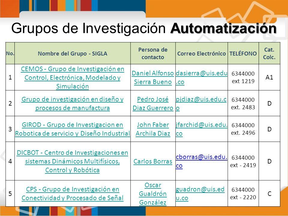 Automatización Grupos de Investigación Automatización No. Nombre del Grupo - SIGLA Persona de contacto Correo ElectrónicoTELÉFONO Cat. Colc. 1 CEMOS -