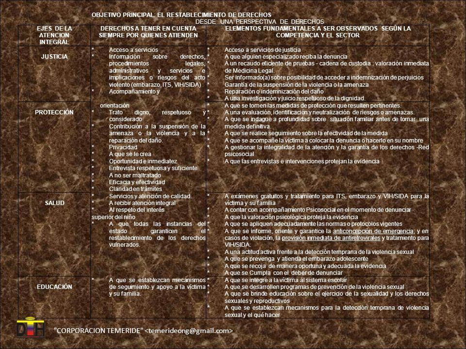 CORPORACION TEMERIDE OBJETIVO PRINCIPAL: EL RESTABLECIMIENTO DE DERECHOS DESDE UNA PERSPECTIVA DE DERECHOS EJES DE LA ATENCION INTEGRAL DERECHOS A TENER EN CUENTA SIEMPRE POR QUIENES ATIENDEN ELEMENTOS FUNDAMENTALES A SER OBSERVADOS SEGÚN LA COMPETENCIA Y EL SECTOR JUSTICIA *Acceso a servicios *Información sobre derechos, procedimientos legales, administrativos y servicios e implicaciones o riesgos del acto violento (embarazo, ITS, VIH/SIDA) *Acompañamiento y *Acceso a servicios de justicia *A que alguien especializado reciba la denuncia *A un recaudo eficiente de pruebas - cadena de custodia : valoración inmediata de Medicina Legal.