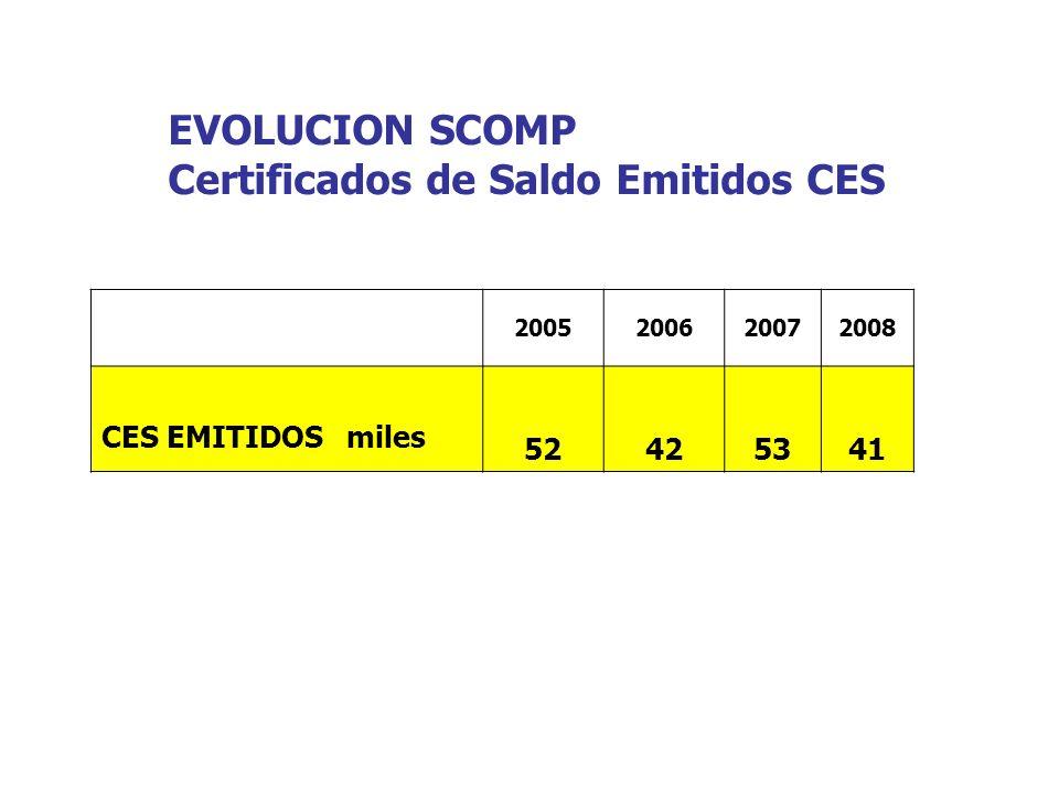 EVOLUCION SCOMP Certificados de Saldo Emitidos CES 2005200620072008 CES EMITIDOS miles 52425341