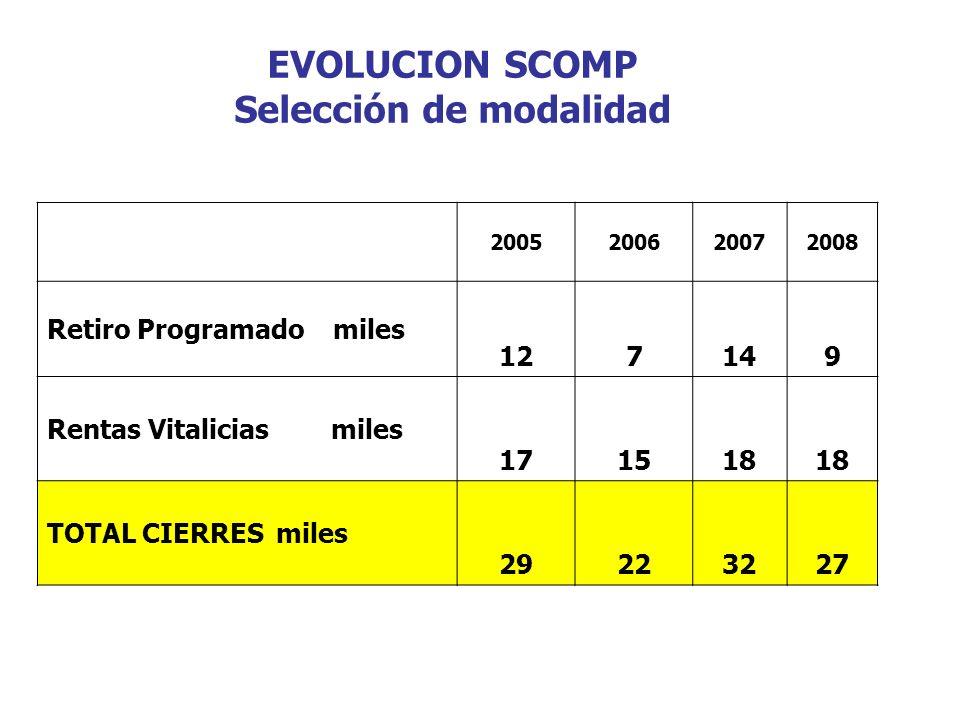 EVOLUCION SCOMP Selección de modalidad 2005200620072008 Retiro Programado miles 127149 Rentas Vitalicias miles 171518 TOTAL CIERRES miles 29223227